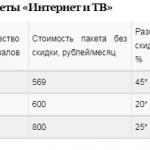 Тариф «Интернет +TV» Нетбайнет